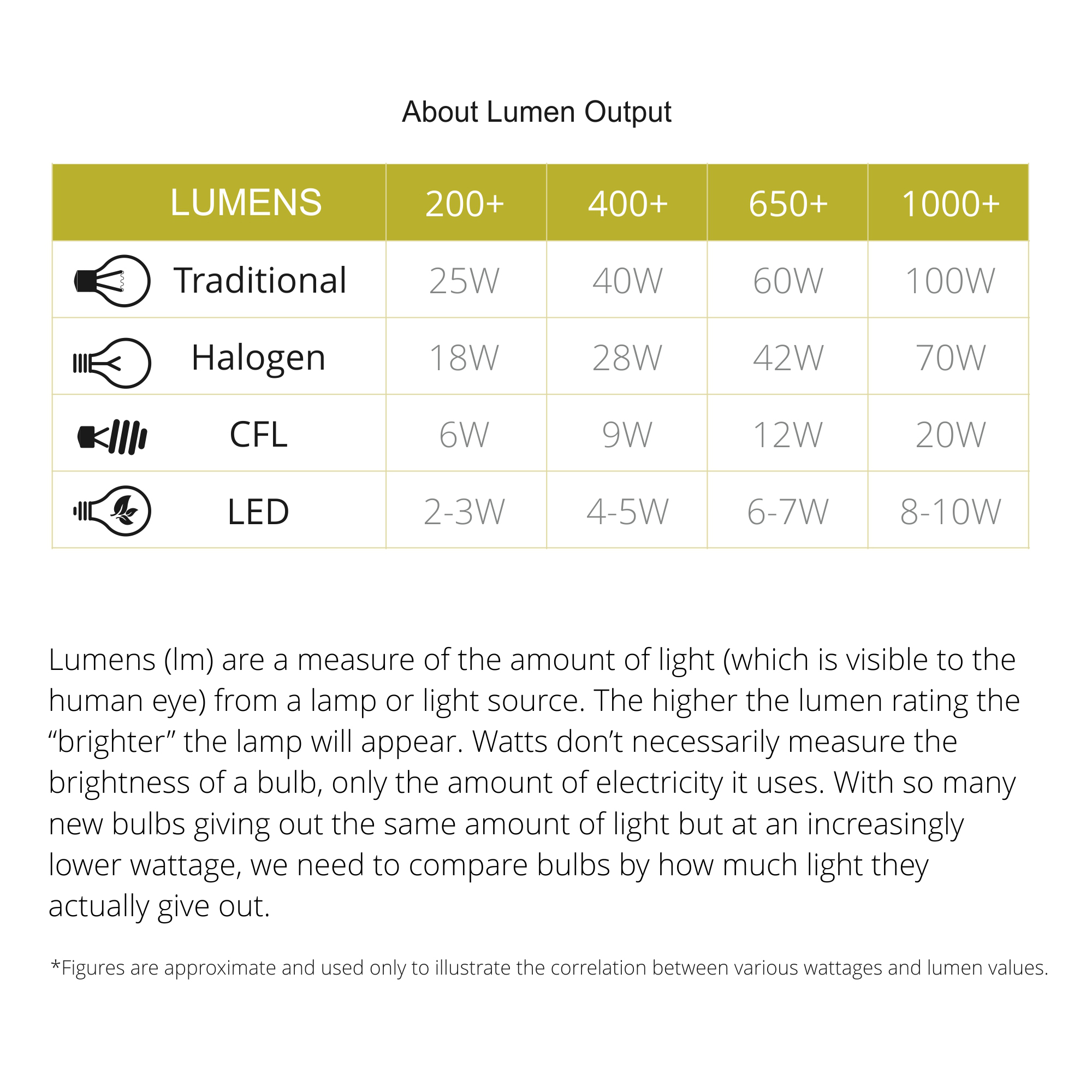 Wall Lamp Left Switched, 1 x 10W LED, 3000K, 800lm, 3yrs Warranty